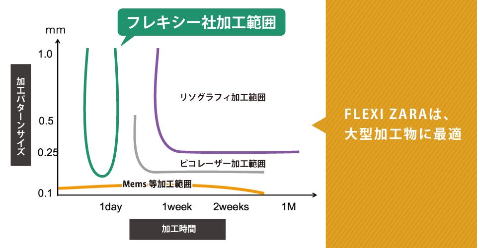 フレキシーZARAは大型加工物に最適